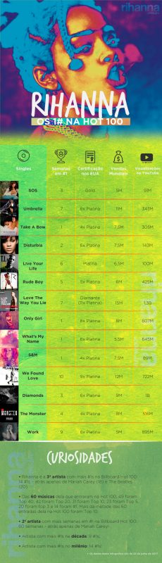 Números 1 da Rihanna na Billboard Hot 100